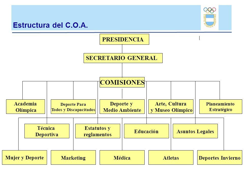 PRESIDENCIA COMISIONES EducaciónAsuntos Legales Academia Olímpica Deporte Para Todos y Discapacitados Deporte y Medio Ambiente Arte, Cultura y Museo O