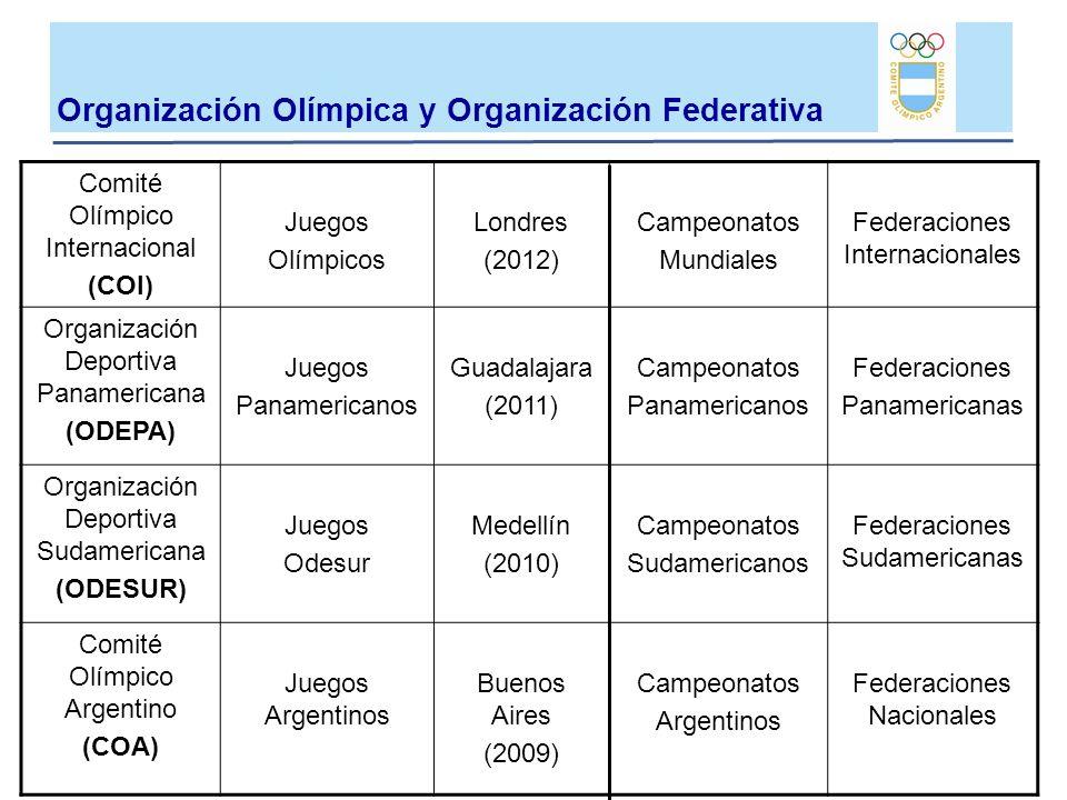 Comité Olímpico Internacional (COI) Juegos Olímpicos Londres (2012) Campeonatos Mundiales Federaciones Internacionales Organización Deportiva Panameri