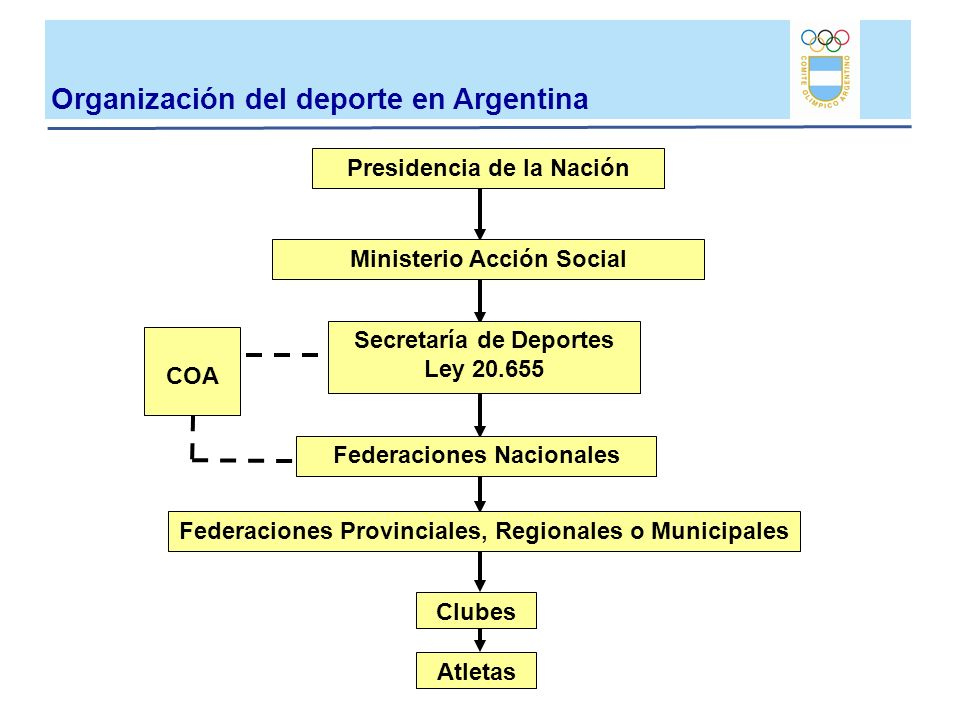 Presidencia de la Nación Ministerio Acción Social Secretaría de Deportes Ley 20.655 COA Federaciones Nacionales Federaciones Provinciales, Regionales