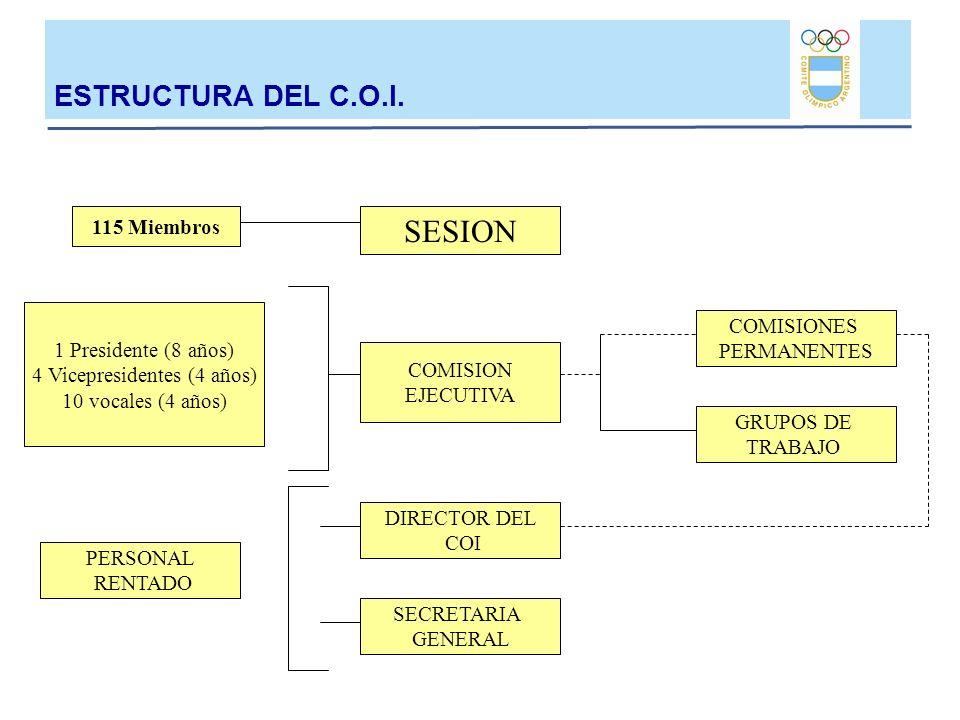 115 Miembros SESION COMISIONES PERMANENTES GRUPOS DE TRABAJO SECRETARIA GENERAL DIRECTOR DEL COI COMISION EJECUTIVA ESTRUCTURA DEL C.O.I. PERSONAL REN