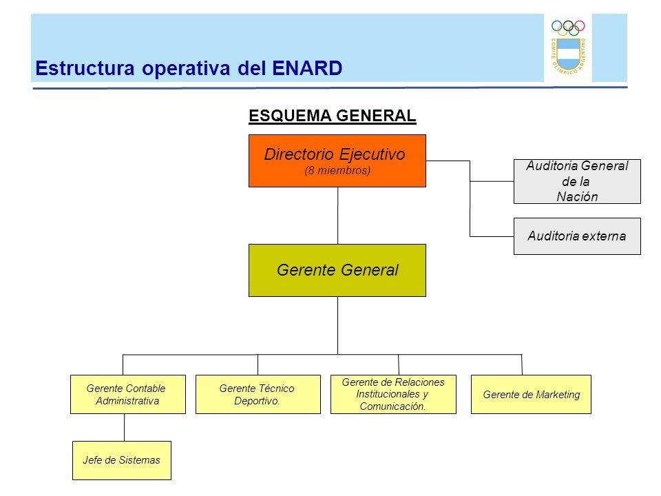 Gerente General Directorio Ejecutivo (8 miembros) Auditoria externa Auditoria General de la Nación ESQUEMA GENERAL Jefe de Sistemas Gerente de Relacio
