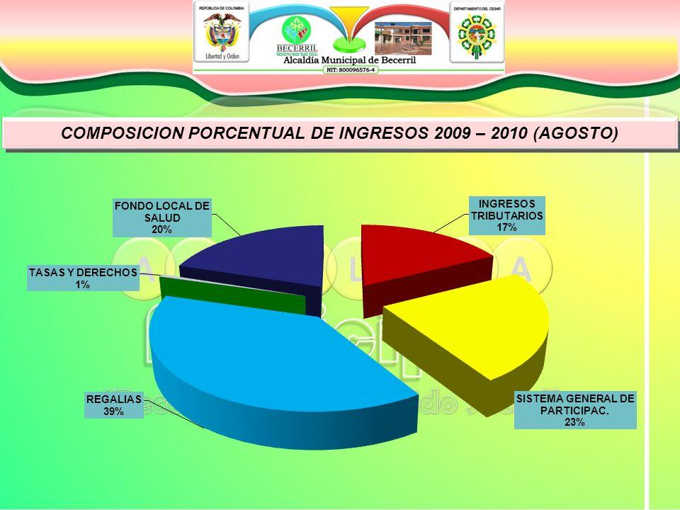 COMPOSICION PORCENTUAL DE INGRESOS 2009 – 2010 (AGOSTO)