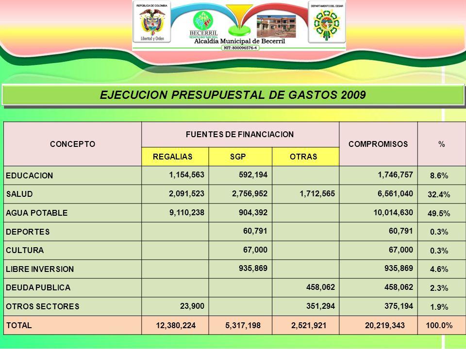 EJECUCION PRESUPUESTAL DE GASTOS 2009 CONCEPTO FUENTES DE FINANCIACION COMPROMISOS% REGALIASSGPOTRAS EDUCACION 1,154,563 592,194 1,746,7578.6% SALUD 2,091,523 2,756,952 1,712,565 6,561,04032.4% AGUA POTABLE 9,110,238 904,392 10,014,63049.5% DEPORTES 60,791 0.3% CULTURA 67,000 0.3% LIBRE INVERSION 935,869 4.6% DEUDA PUBLICA 458,062 2.3% OTROS SECTORES 23,900 351,294 375,1941.9% TOTAL 12,380,224 5,317,198 2,521,921 20,219,343100.0%