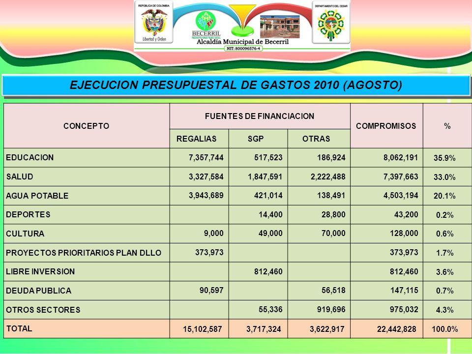 EJECUCION PRESUPUESTAL DE GASTOS 2010 (AGOSTO) CONCEPTO FUENTES DE FINANCIACION COMPROMISOS% REGALIASSGPOTRAS EDUCACION 7,357,744 517,523 186,924 8,062,19135.9% SALUD 3,327,584 1,847,591 2,222,488 7,397,66333.0% AGUA POTABLE 3,943,689 421,014 138,491 4,503,19420.1% DEPORTES 14,400 28,800 43,2000.2% CULTURA 9,000 49,000 70,000 128,0000.6% PROYECTOS PRIORITARIOS PLAN DLLO 373,973 1.7% LIBRE INVERSION 812,460 3.6% DEUDA PUBLICA 90,597 56,518 147,1150.7% OTROS SECTORES 55,336 919,696 975,0324.3% TOTAL 15,102,587 3,717,324 3,622,917 22,442,828100.0%