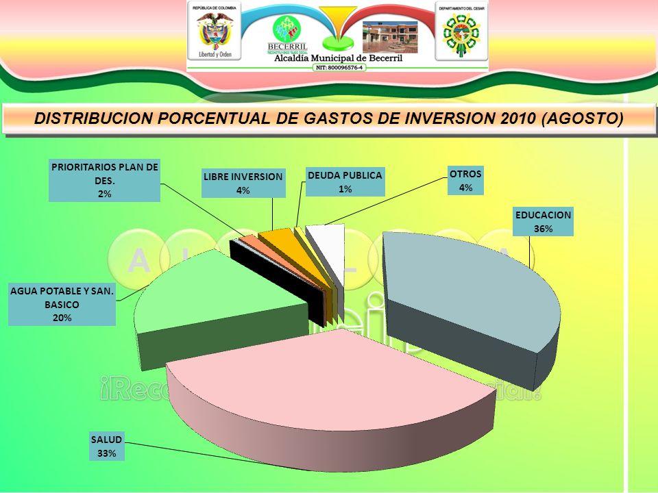 DISTRIBUCION PORCENTUAL DE GASTOS DE INVERSION 2010 (AGOSTO)