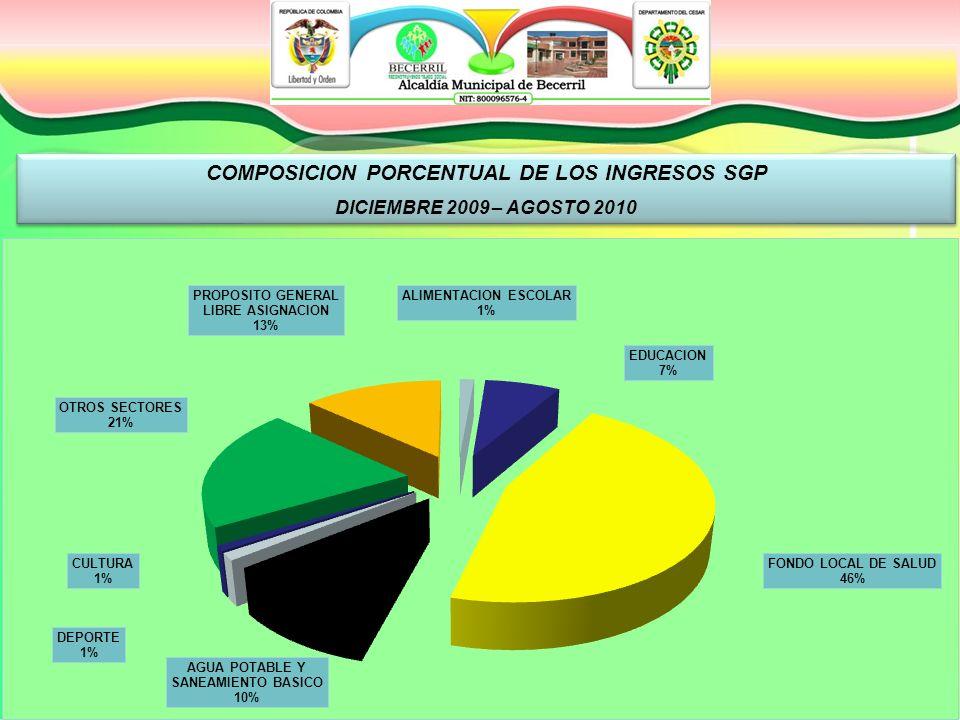 COMPOSICION PORCENTUAL DE LOS INGRESOS SGP DICIEMBRE 2009 – AGOSTO 2010 COMPOSICION PORCENTUAL DE LOS INGRESOS SGP DICIEMBRE 2009 – AGOSTO 2010
