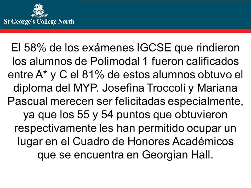 El 58% de los exámenes IGCSE que rindieron los alumnos de Polimodal 1 fueron calificados entre A* y C el 81% de estos alumnos obtuvo el diploma del MY