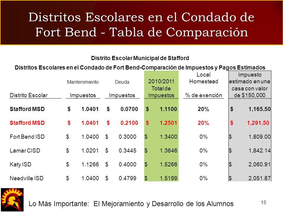 fLo Más Importante: El Mejoramiento y Desarrollo de los Alumnos Distritos Escolares en el Condado de Fort Bend - Tabla de Comparación 15 Distrito Esco