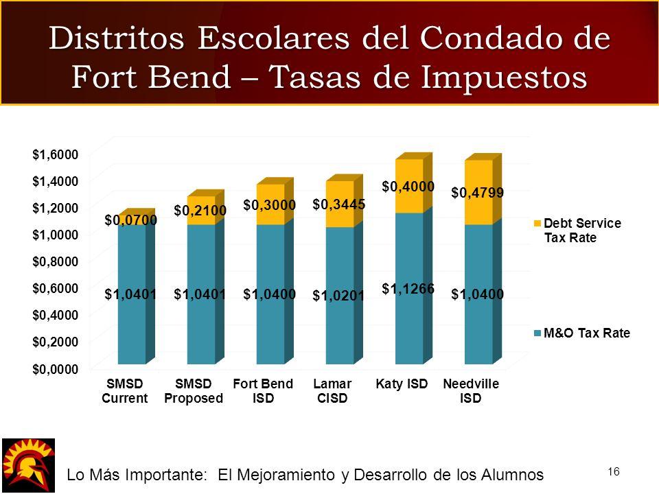 fLo Más Importante: El Mejoramiento y Desarrollo de los Alumnos 16 Distritos Escolares del Condado de Fort Bend – Tasas de Impuestos