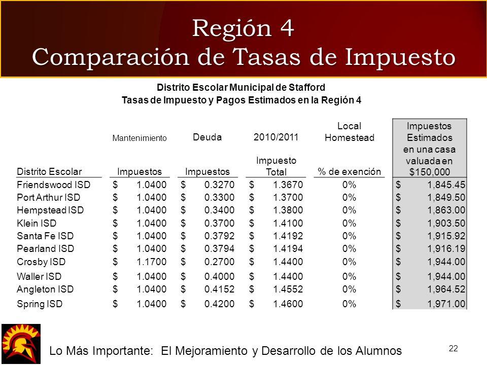 fLo Más Importante: El Mejoramiento y Desarrollo de los Alumnos Región 4 Comparación de Tasas de Impuesto 22 Distrito Escolar Municipal de Stafford Ta
