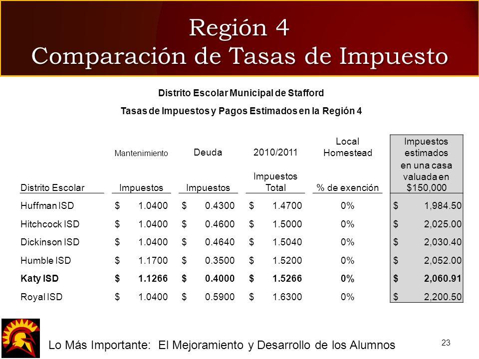fLo Más Importante: El Mejoramiento y Desarrollo de los Alumnos Región 4 Comparación de Tasas de Impuesto 23 Distrito Escolar Municipal de Stafford Ta