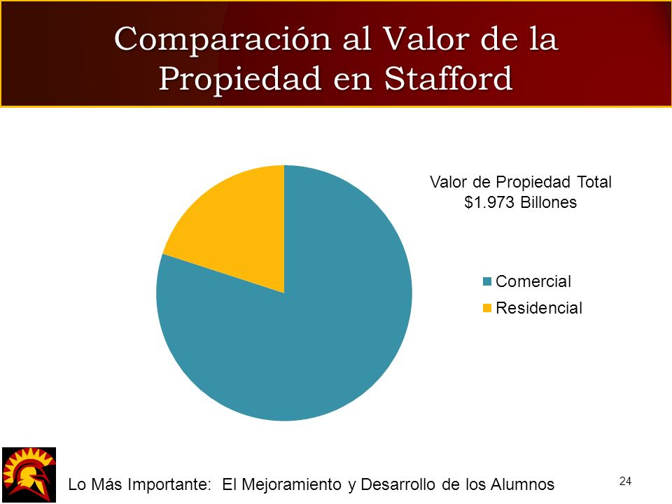 fLo Más Importante: El Mejoramiento y Desarrollo de los Alumnos Comparación al Valor de la Propiedad en Stafford 24 Valor de Propiedad Total $1.973 Bi
