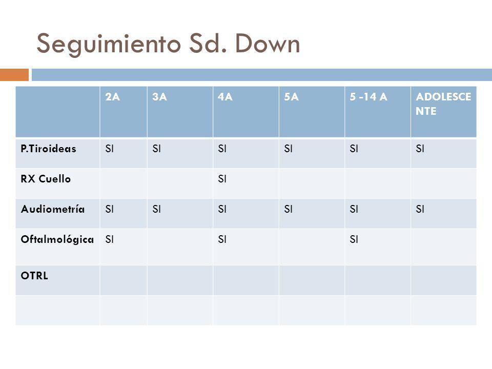 Seguimiento Sd. Down 2A3A4A5A5 -14 AADOLESCE NTE P.TiroideasSI RX CuelloSI AudiometríaSI OftalmológicaSI OTRL