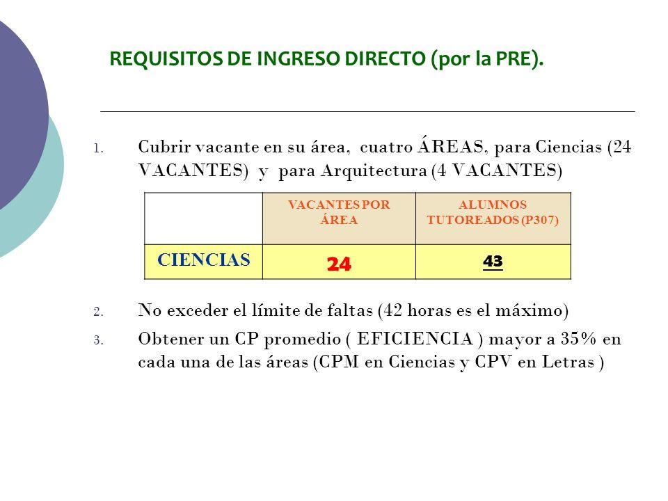 REQUISITOS DE INGRESO DIRECTO (por la PRE).1.