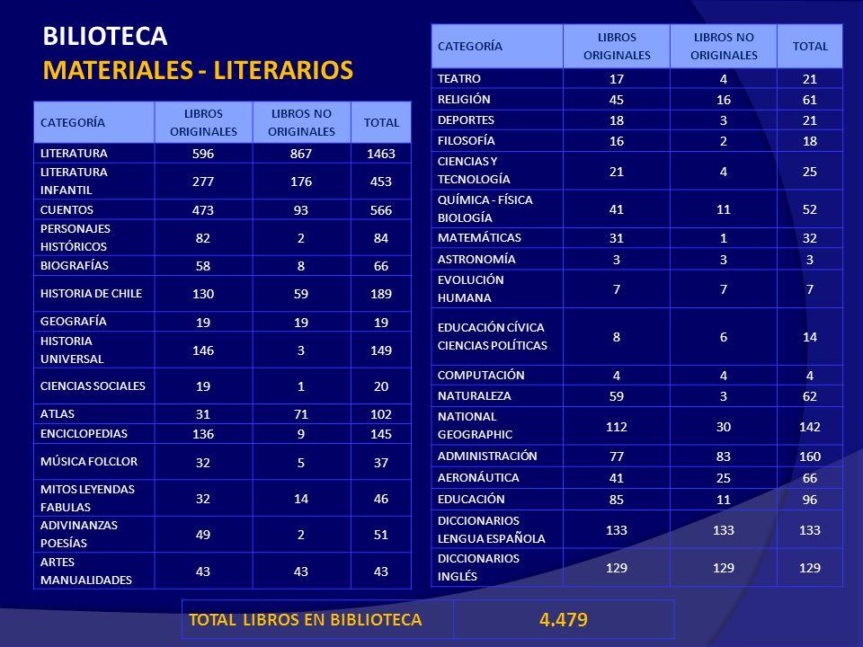 BILIOTECA MATERIALES - LITERARIOS CATEGORÍA LIBROS ORIGINALES LIBROS NO ORIGINALES TOTAL LITERATURA 5968671463 LITERATURA INFANTIL 277176453 CUENTOS 47393566 PERSONAJES HISTÓRICOS 82284 BIOGRAFÍAS 58866 HISTORIA DE CHILE 13059189 GEOGRAFÍA 19 HISTORIA UNIVERSAL 1463149 CIENCIAS SOCIALES 19120 ATLAS 3171102 ENCICLOPEDIAS 1369145 MÚSICA FOLCLOR 32537 MITOS LEYENDAS FABULAS 321446 ADIVINANZAS POESÍAS 49251 ARTES MANUALIDADES 43 CATEGORÍA LIBROS ORIGINALES LIBROS NO ORIGINALES TOTAL TEATRO 17421 RELIGIÓN 451661 DEPORTES 18321 FILOSOFÍA 16218 CIENCIAS Y TECNOLOGÍA 21425 QUÍMICA - FÍSICA BIOLOGÍA 411152 MATEMÁTICAS 31132 ASTRONOMÍA 333 EVOLUCIÓN HUMANA 777 EDUCACIÓN CÍVICA CIENCIAS POLÍTICAS 8614 COMPUTACIÓN 444 NATURALEZA 59362 NATIONAL GEOGRAPHIC 11230142 ADMINISTRACIÓN 7783160 AERONÁUTICA 412566 EDUCACIÓN 851196 DICCIONARIOS LENGUA ESPAÑOLA 133 DICCIONARIOS INGLÉS 129 TOTAL LIBROS EN BIBLIOTECA 4.479