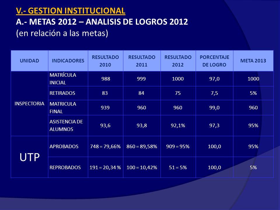 V.- GESTION INSTITUCIONAL A.- METAS 2012 – ANALISIS DE LOGROS 2012 (en relación a las metas) UNIDADINDICADORES RESULTADO 2010 RESULTADO 2011 RESULTADO 2012 PORCENTAJE DE LOGRO META 2013 INSPECTORIA MATRÍCULA INICIAL 988999 100097,01000 RETIRADOS83 84 757,55% MATRICULA FINAL 939960 99,0960 ASISTENCIA DE ALUMNOS 93,693,892,1%97,395% UTP APROBADOS748 = 79,66%860 = 89,58%909 = 95%100,095% REPROBADOS191 = 20,34 %100 = 10,42%51 = 5%100,05%