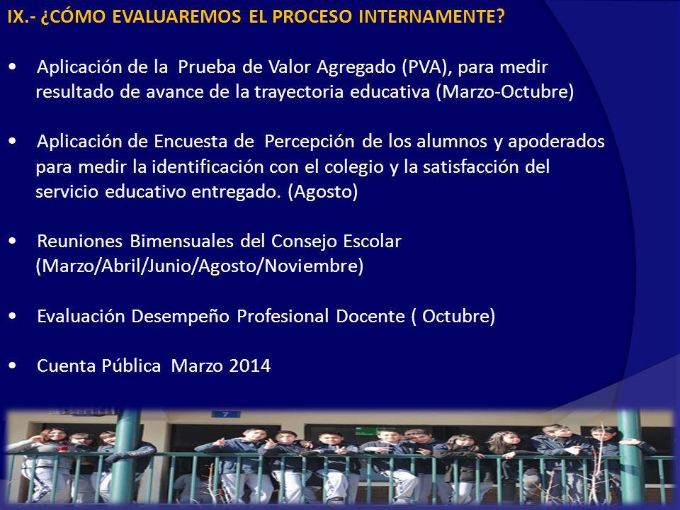 IX.- ¿CÓMO EVALUAREMOS EL PROCESO INTERNAMENTE.