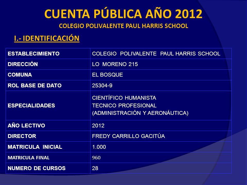 ESTABLECIMIENTOCOLEGIO POLIVALENTE PAUL HARRIS SCHOOL DIRECCIÓNLO MORENO 215 COMUNAEL BOSQUE ROL BASE DE DATO25304-9 ESPECIALIDADES CIENTÍFICO HUMANISTA TECNICO PROFESIONAL (ADMINISTRACIÓN Y AERONÁUTICA) AÑO LECTIVO2012 DIRECTORFREDY CARRILLO GACITÚA MATRICULA INICIAL1.000 MATRICULA FINAL960 NUMERO DE CURSOS28 CUENTA PÚBLICA AÑO 2012 COLEGIO POLIVALENTE PAUL HARRIS SCHOOL I.- IDENTIFICACIÓN