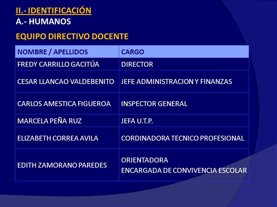 II.- IDENTIFICACIÓN A.- HUMANOS EQUIPO DIRECTIVO DOCENTE NOMBRE / APELLIDOSCARGO FREDY CARRILLO GACITÚADIRECTOR CESAR LLANCAO VALDEBENITOJEFE ADMINISTRACION Y FINANZAS CARLOS AMESTICA FIGUEROAINSPECTOR GENERAL MARCELA PEÑA RUZJEFA U.T.P.