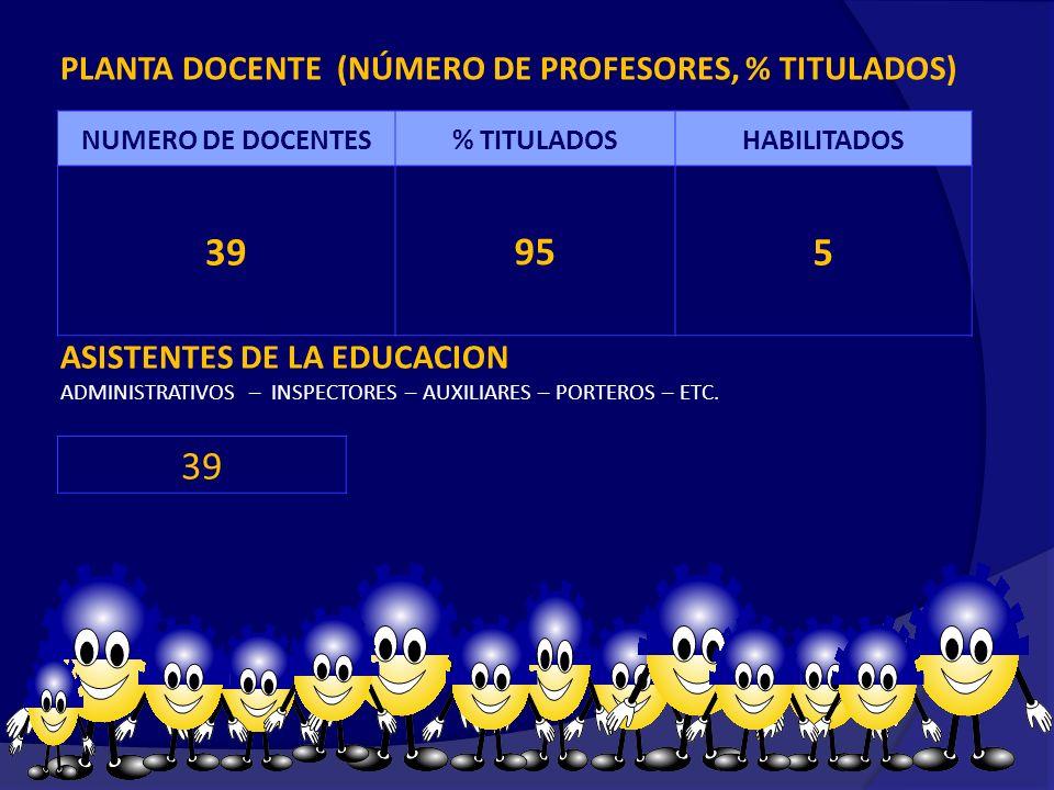 PLANTA DOCENTE (NÚMERO DE PROFESORES, % TITULADOS) NUMERO DE DOCENTES% TITULADOSHABILITADOS 39955 ASISTENTES DE LA EDUCACION ADMINISTRATIVOS – INSPECTORES – AUXILIARES – PORTEROS – ETC.