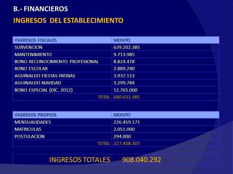 B.- FINANCIEROS INGRESOS DEL ESTABLECIMIENTO INGRESOS FISCALESMONTO SUBVENCION639.202.385 MANTENIMIENTO9.713.985 BONO RECONOCIMIENTO PROFESIONAL8.824.478 BONO ESCOLAR2.889.240 AGUINALDO FIESTAS PATRIAS3.937.113 AGUINALDO NAVIDAD3.299.784 BONO ESPECIAL (DIC.