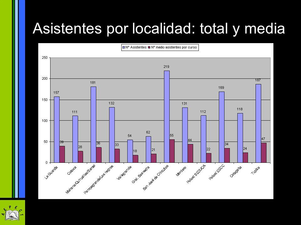 Asistentes por localidad: total y media