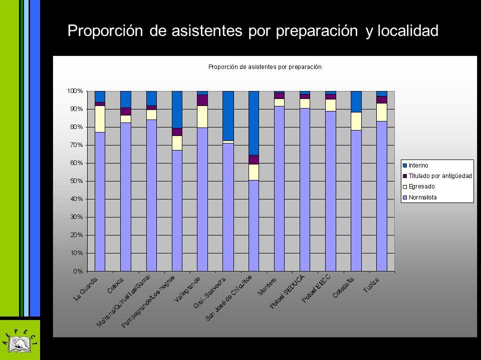 Proporción de asistentes por preparación y localidad