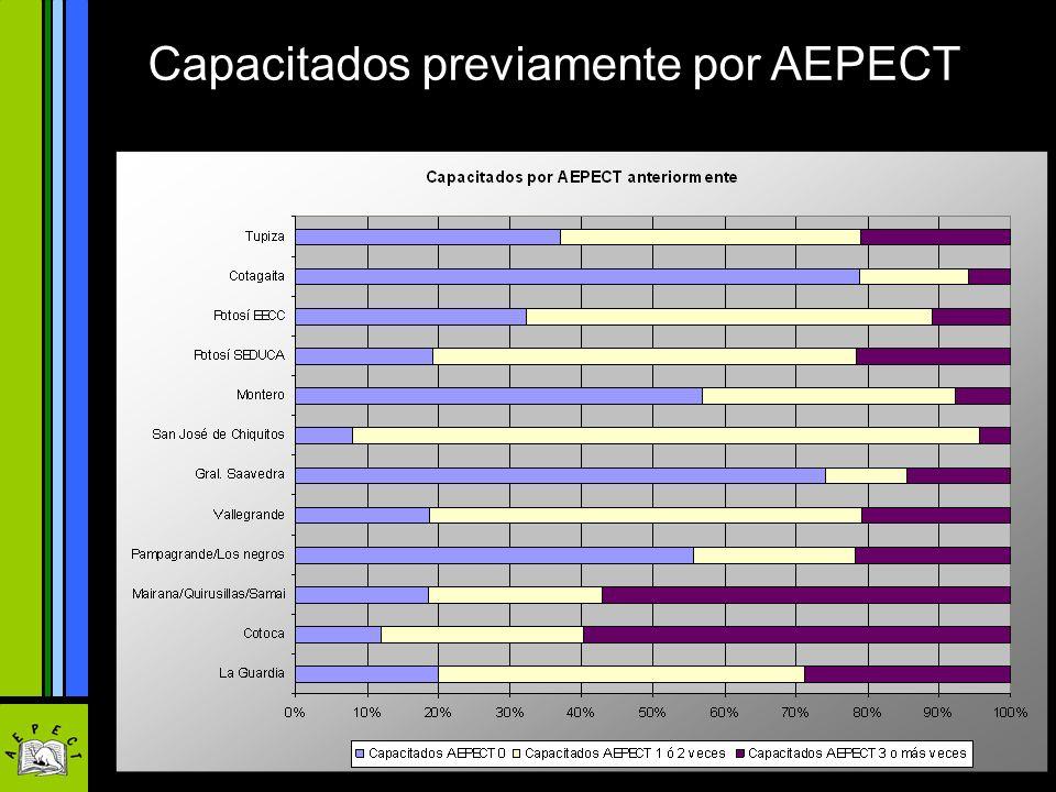 Capacitados previamente por AEPECT