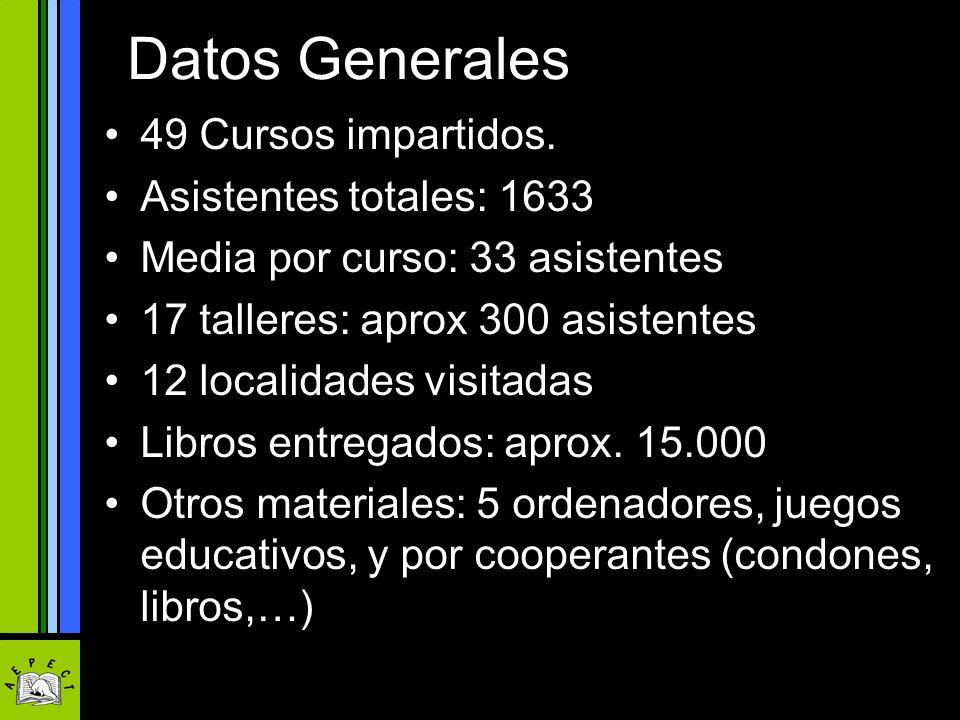 Datos Generales 49 Cursos impartidos. Asistentes totales: 1633 Media por curso: 33 asistentes 17 talleres: aprox 300 asistentes 12 localidades visitad