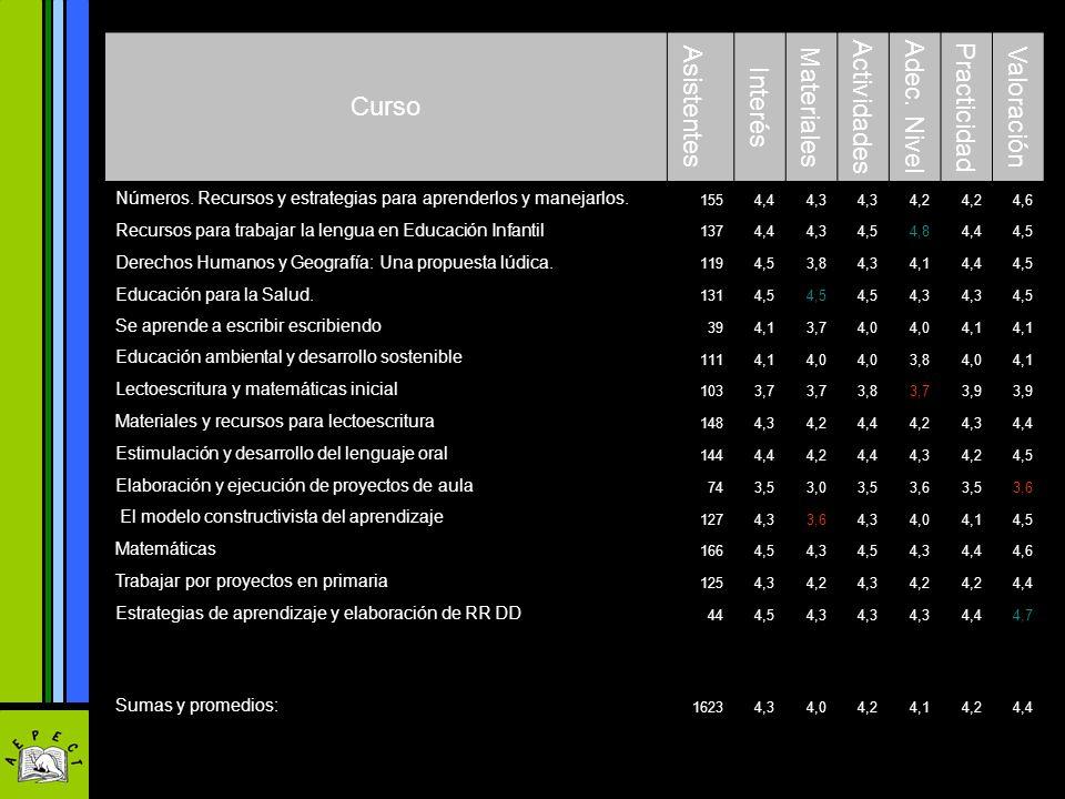 Curso Asistentes Interés Materiales Actividades Adec. Nivel Practicidad Valoración Números. Recursos y estrategias para aprenderlos y manejarlos. 1554