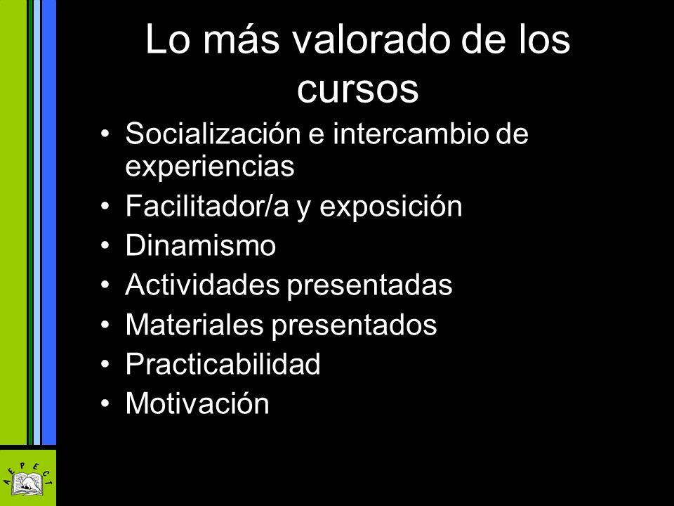 Lo más valorado de los cursos Socialización e intercambio de experiencias Facilitador/a y exposición Dinamismo Actividades presentadas Materiales pres