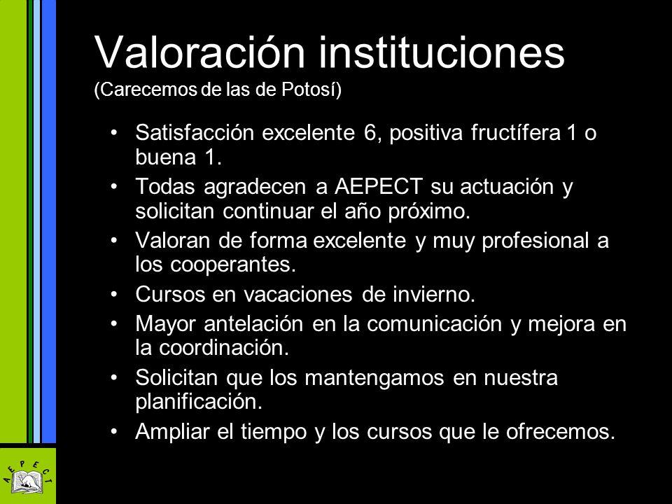 Valoración instituciones (Carecemos de las de Potosí) Satisfacción excelente 6, positiva fructífera 1 o buena 1. Todas agradecen a AEPECT su actuación