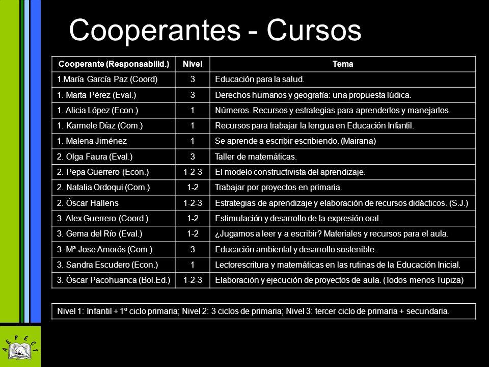 Cooperantes - Cursos Cooperante (Responsabilid.)NivelTema 1.María García Paz (Coord)3Educación para la salud. 1. Marta Pérez (Eval.)3Derechos humanos