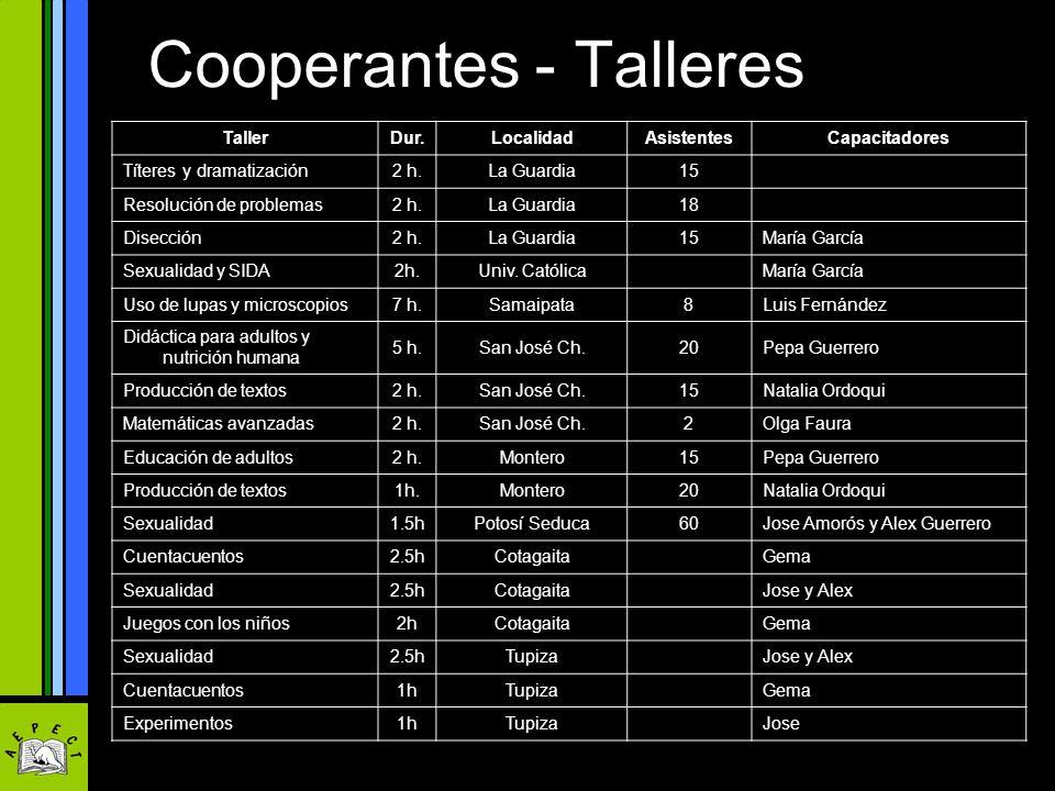Cooperantes - Talleres TallerDur.LocalidadAsistentesCapacitadores Títeres y dramatización2 h.La Guardia15 Resolución de problemas2 h.La Guardia18 Dise