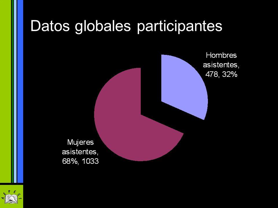 Datos globales participantes