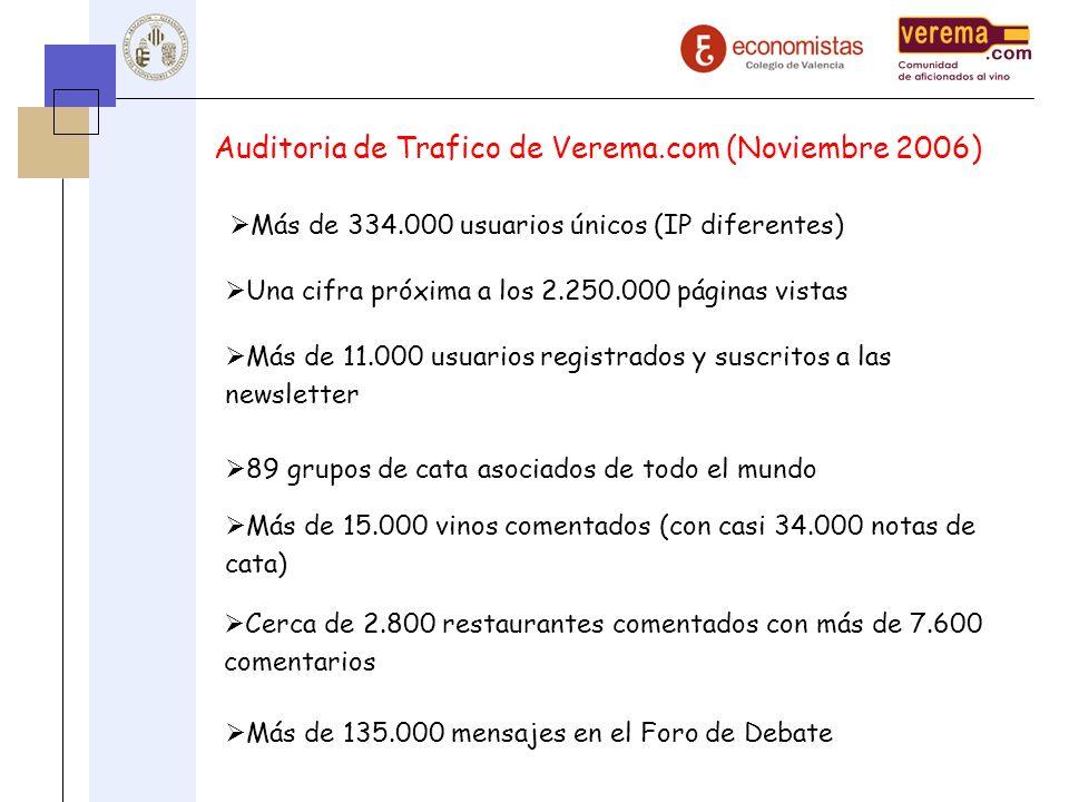 Auditoria de Trafico de Verema.com (Noviembre 2006) Más de 334.000 usuarios únicos (IP diferentes) Una cifra próxima a los 2.250.000 páginas vistas Má