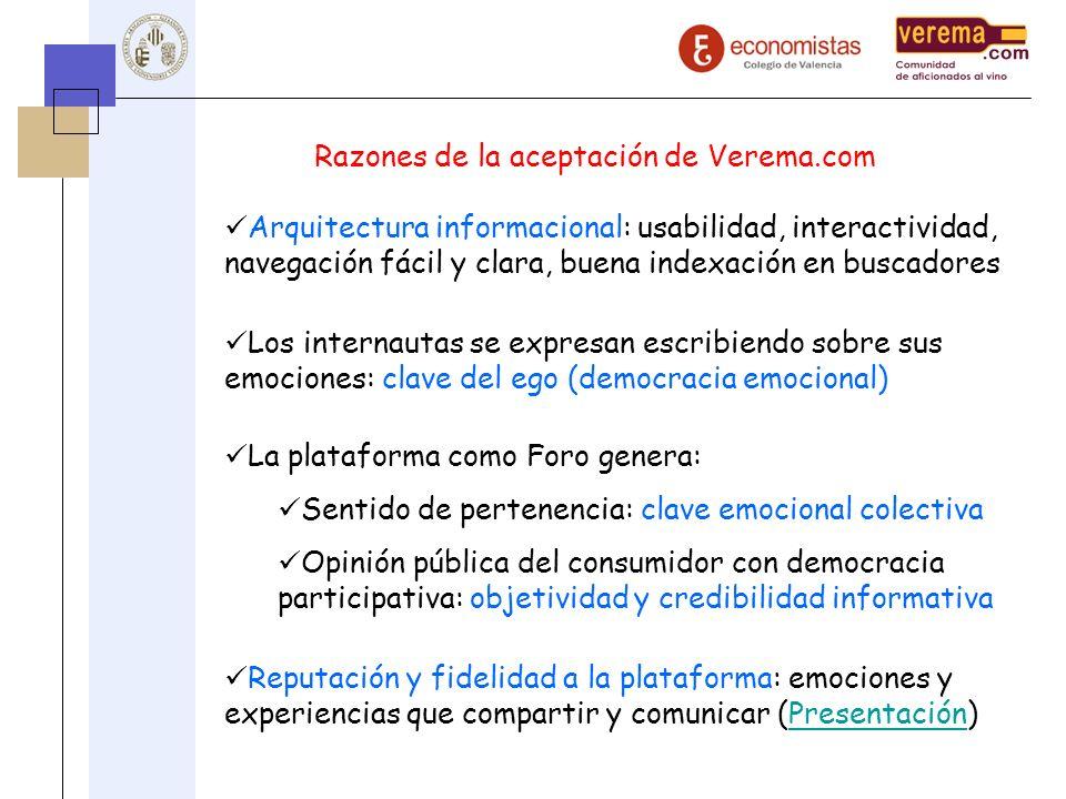 Razones de la aceptación de Verema.com Los internautas se expresan escribiendo sobre sus emociones: clave del ego (democracia emocional) La plataforma