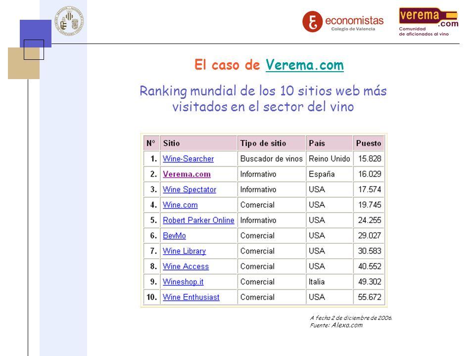 El caso de Verema.comVerema.com Ranking mundial de los 10 sitios web más visitados en el sector del vino A fecha 2 de diciembre de 2006. Fuente : Alex