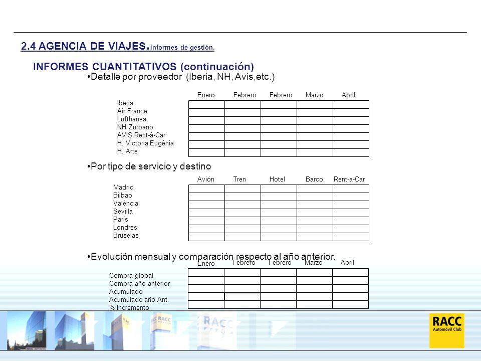 Detalle por proveedor (Iberia, NH, Avis,etc.) Por tipo de servicio y destino Evolución mensual y comparación respecto al año anterior. INFORMES CUANTI