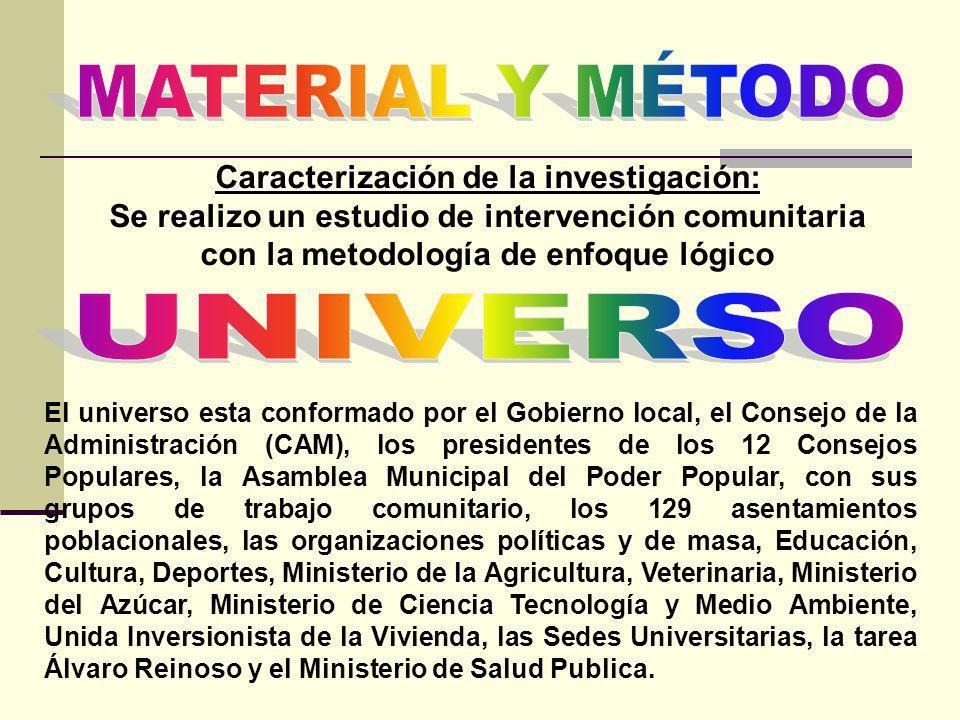 Caracterización de la investigación: Se realizo un estudio de intervención comunitaria con la metodología de enfoque lógico El universo esta conformad