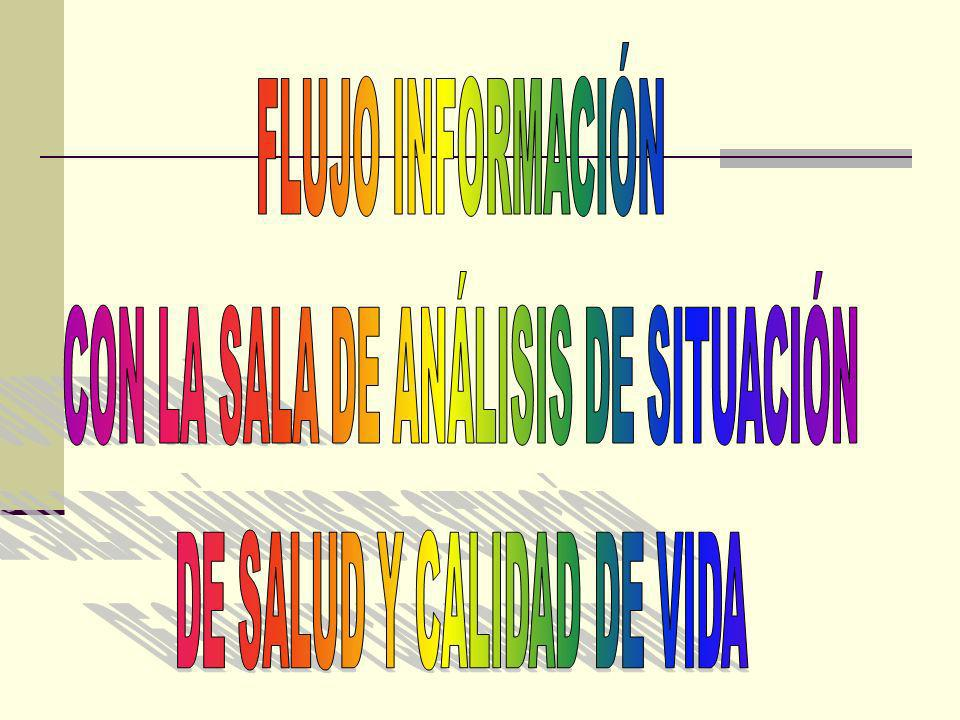 PCC CAM Sectores, Instituciones y Organizaciones de Masa UNIDAD DE ANÁLISIS Y TENDECIA DE SALUD TENDECIA DE SALUD MUNICIPAL (UATS) SALUD PÚBLICA SALA DE ANÁLISIS DE SITUACIÓN DE SALUD Y CALIDAD DE VIDA ÁREAS DE SALUD