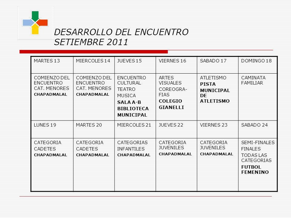 DESARROLLO DEL ENCUENTRO SETIEMBRE 2011 MARTES 13MIERCOLES 14JUEVES 15VIERNES 16SABADO 17DOMINGO 18 COMIENZO DEL ENCUENTRO CAT.