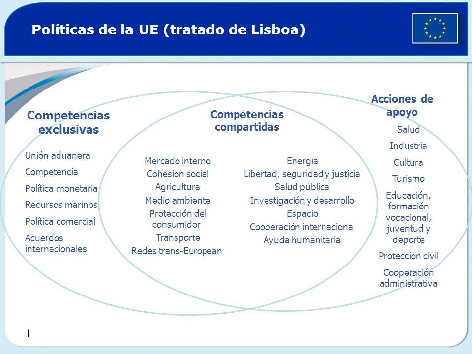 Políticas de la UE (tratado de Lisboa) Unión aduanera Competencia Política monetaria Recursos marinos Política comercial Acuerdos internacionales Comp