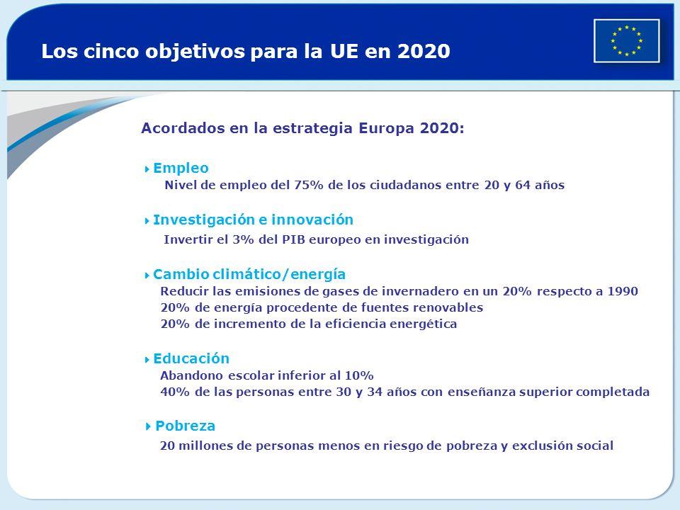 Los cinco objetivos para la UE en 2020 Acordados en la estrategia Europa 2020: Empleo Nivel de empleo del 75% de los ciudadanos entre 20 y 64 años Inv