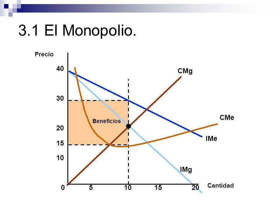 3.1 El Monopolio. Beneficios IMe IMg CMg CMe Cantidad Precio 05101520 10 20 30 40 15