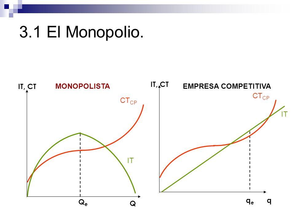 3.1 El Monopolio. EMPRESA COMPETITIVA q CT CP qeqe IT MONOPOLISTA Q CT CP QeQe IT IT, CT