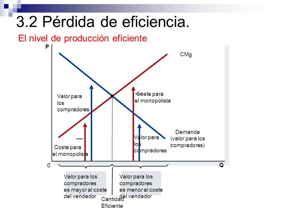 3.2 Pérdida de eficiencia. Q 0 P Demanda (valor para los compradores) CMg Valor para los compradores es mayor al coste del vendedor Valor para los com