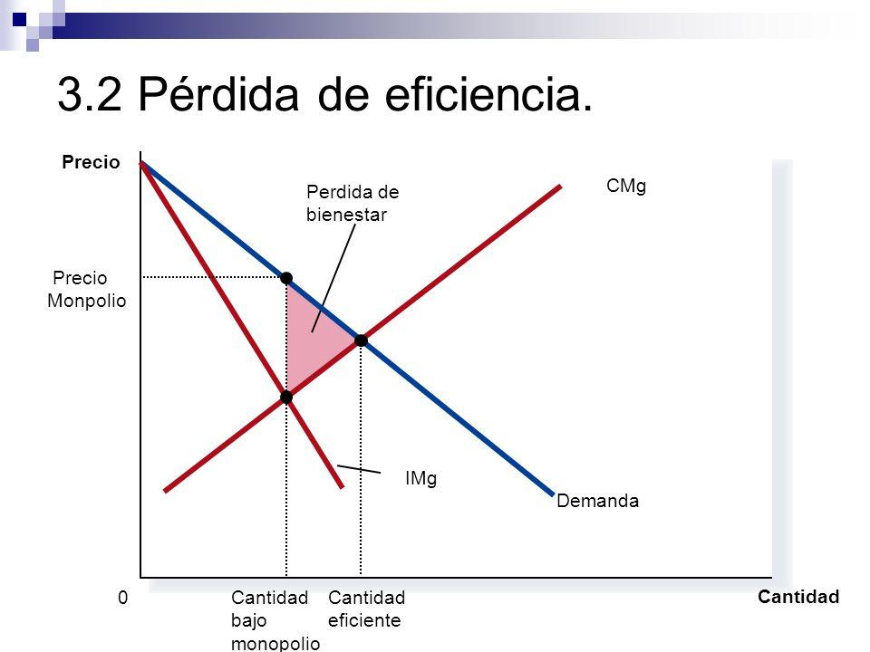 3.2 Pérdida de eficiencia. Cantidad 0 Precio Perdida de bienestar Demanda IMg CMg Cantidad eficiente Precio Monpolio Cantidad bajo monopolio