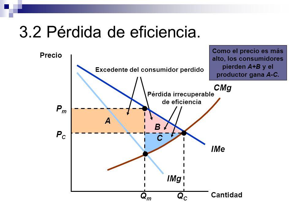 3.2 Pérdida de eficiencia. B A Excedente del consumidor perdido Pérdida irrecuperable de eficiencia Como el precio es más alto, los consumidores pierd