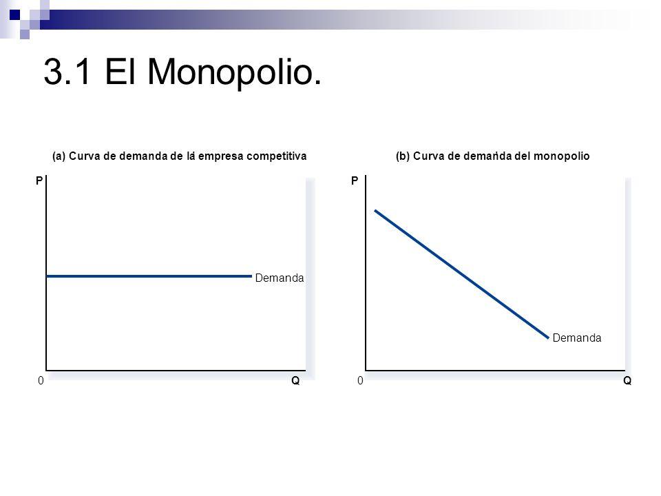 3.1 El Monopolio. Q Demanda (a) Curva de demanda de la empresa competitiva(b) Curva de demanda del monopolio 0 P Q 0 P Demanda